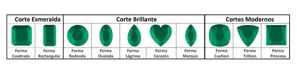 Tipos de cortes Facetados en las esmeraldas colombianas